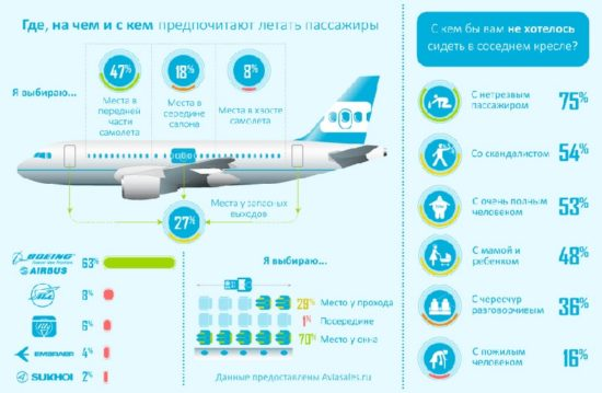 Как выбрать места в самолете