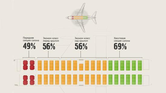 Схема безопасности авиалайнера