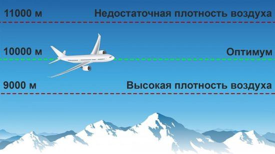 схема полета самолета