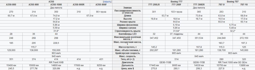 Технические характеристики A350 и B777