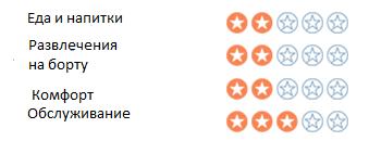 Оценки пользователей